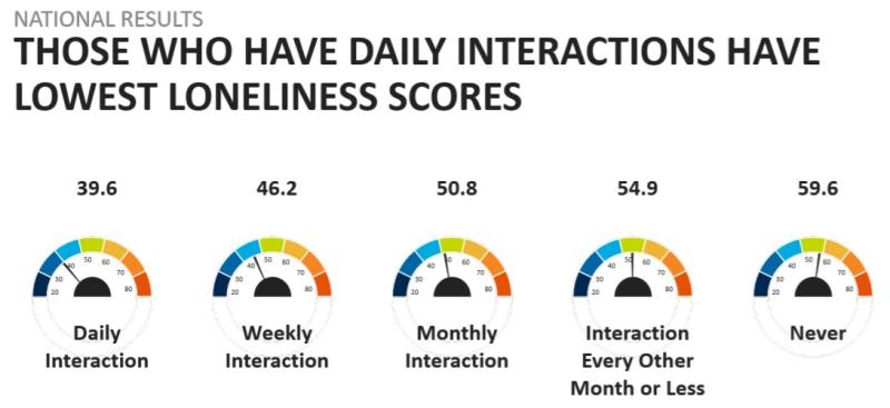 Cigna loneliness index