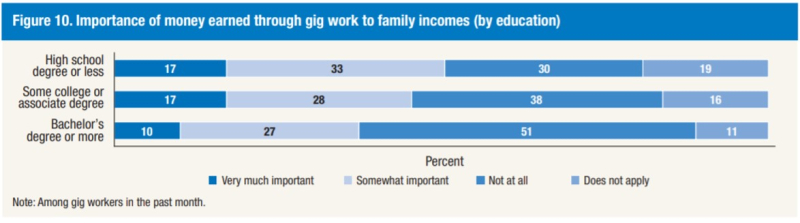 Fed importance of gig income