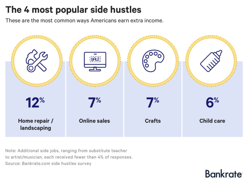 Bankrate top side hustles