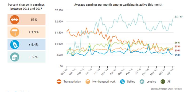 Chase study earnings data