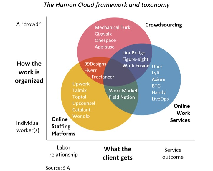 The Staffing Industry Analysts on the Gig Economy and Cloud