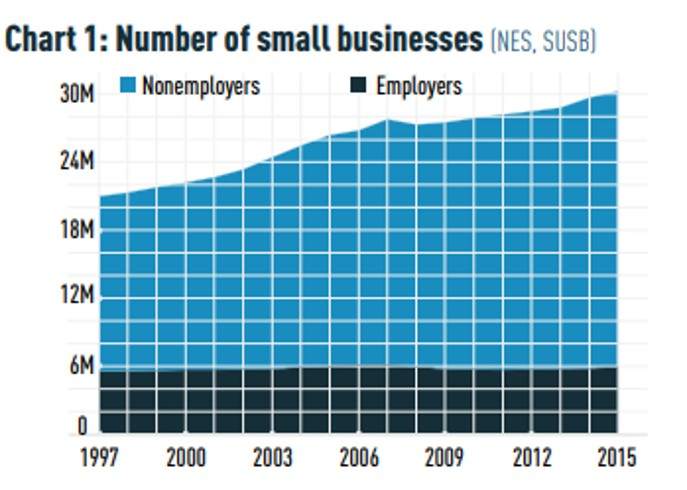 Number of US smbs