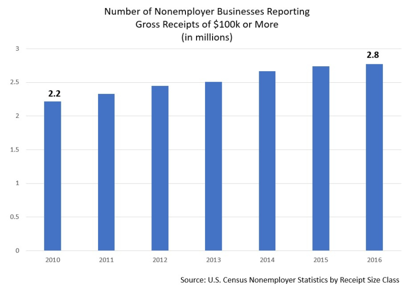 2016 high earning nonemployers