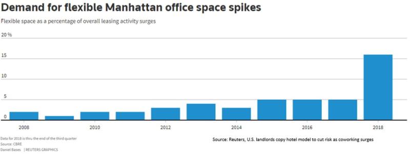 Manhatten coworking space