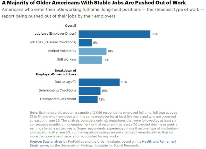 Older workers and job loss