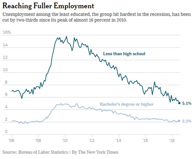 Low education employment