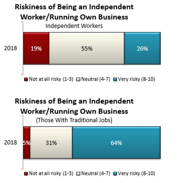 Riskiness of being independent