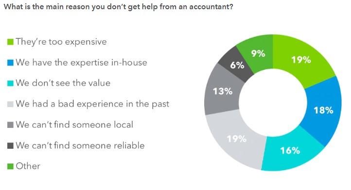 Intuit accountants study 2