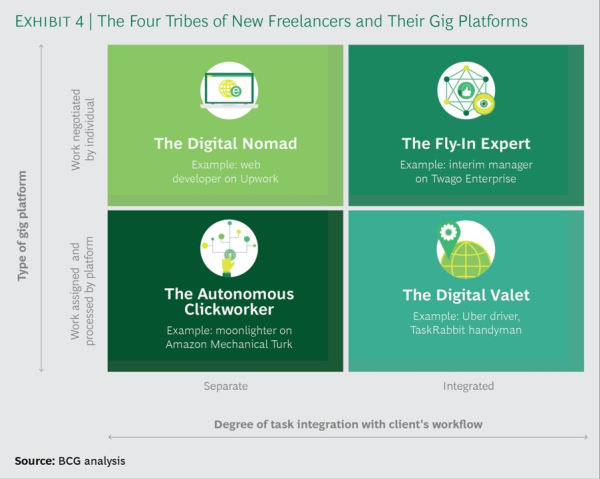 BCG on the New Freelancers - Small Business Labs