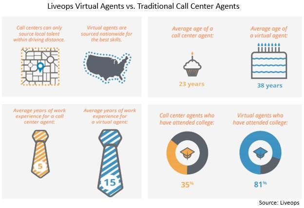 Liveops agents