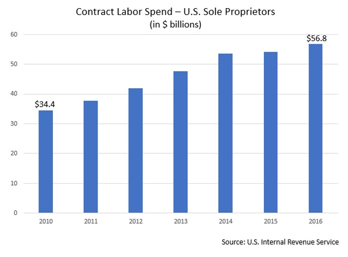 Contract worker spend