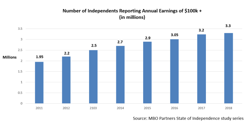 High earning independents