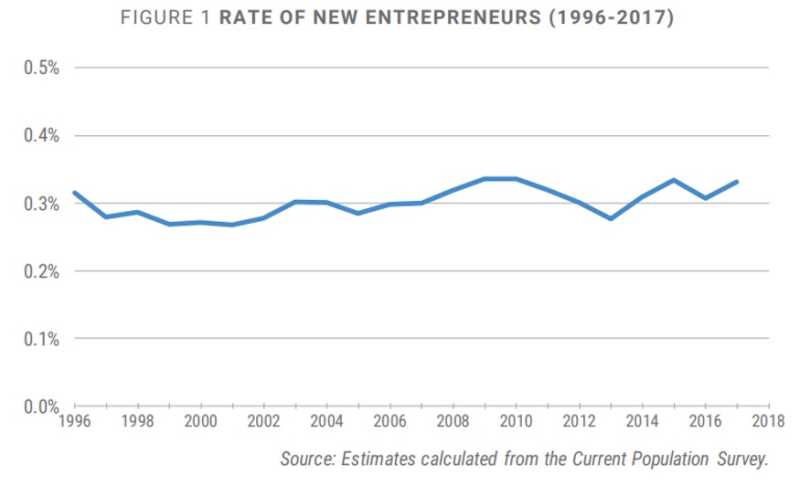 Kauffman entrepreneurship rate