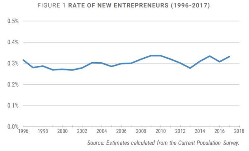 Kauffman entrepreneurship rate