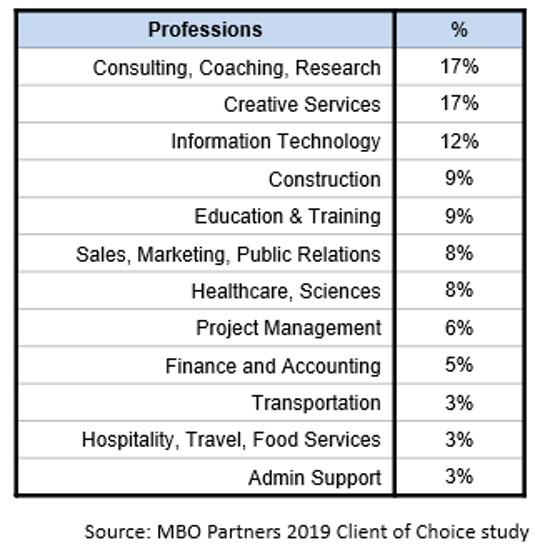 COC professions 2019
