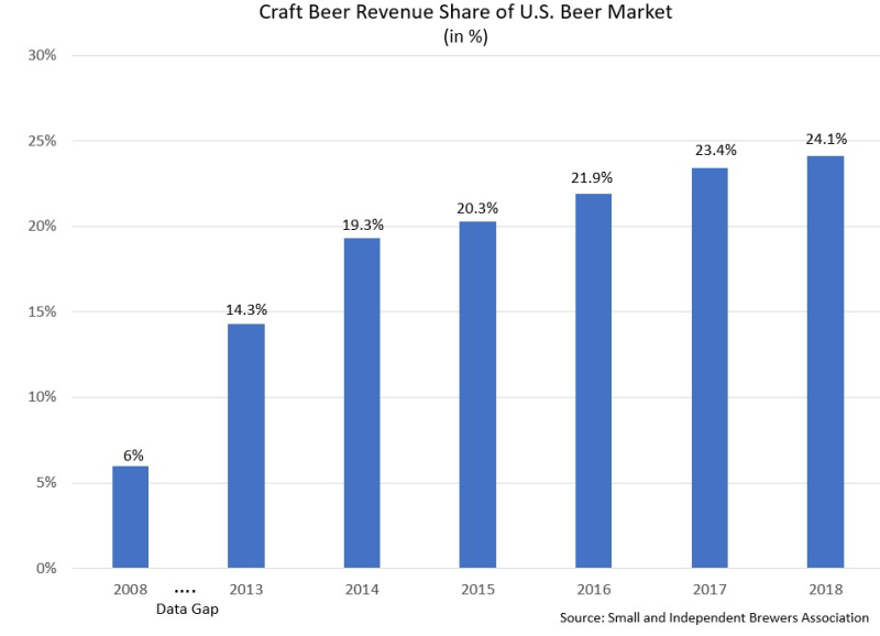 Craft beer revenue share