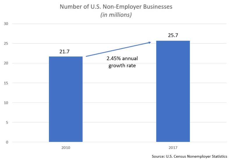 Nonemployer stats