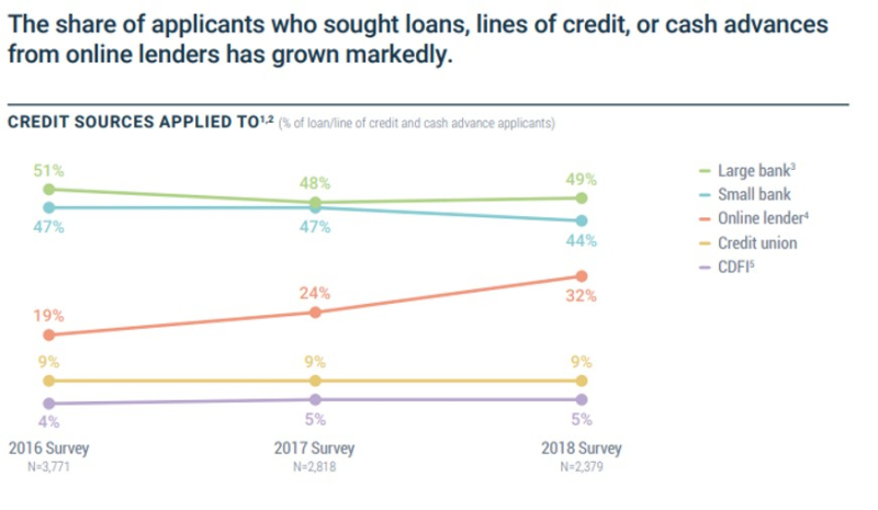 Fed online lending 2018 1
