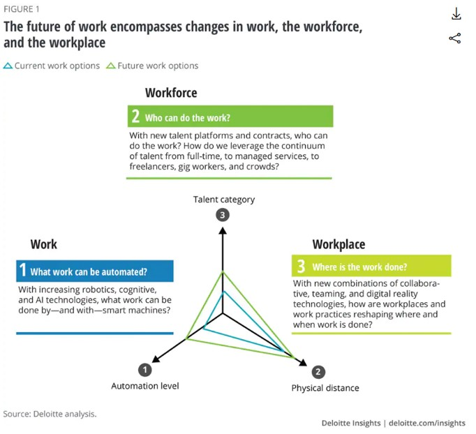 Deloitte future of work