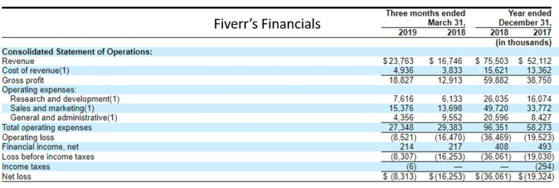Fiverrs financials