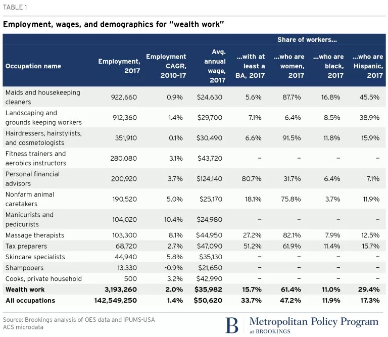 Brookings wealth work