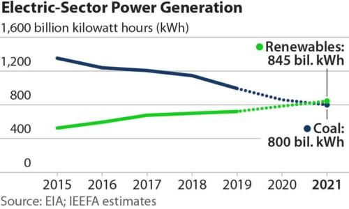 Renewable energy generation US