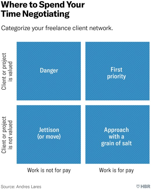 Freelance negotiation grid