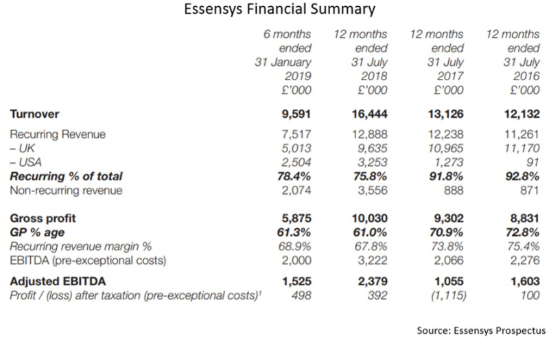 Essensys financials