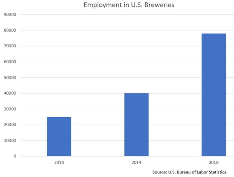 Employment in US breweries