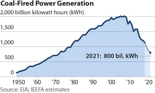 Coal generation US