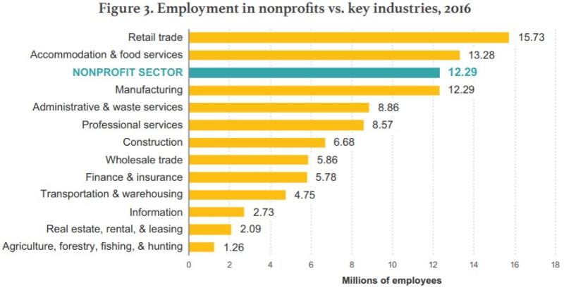 Non-profit sector compare