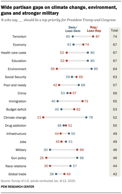Pew policy priorities