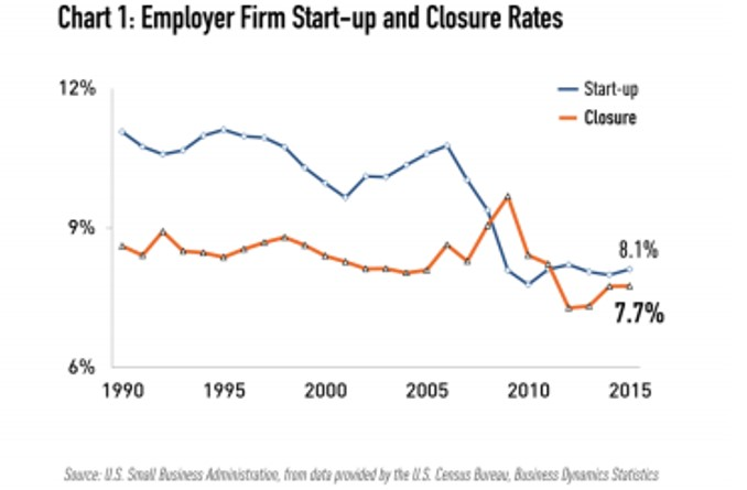 SMB startup and closure rates 1990 2015