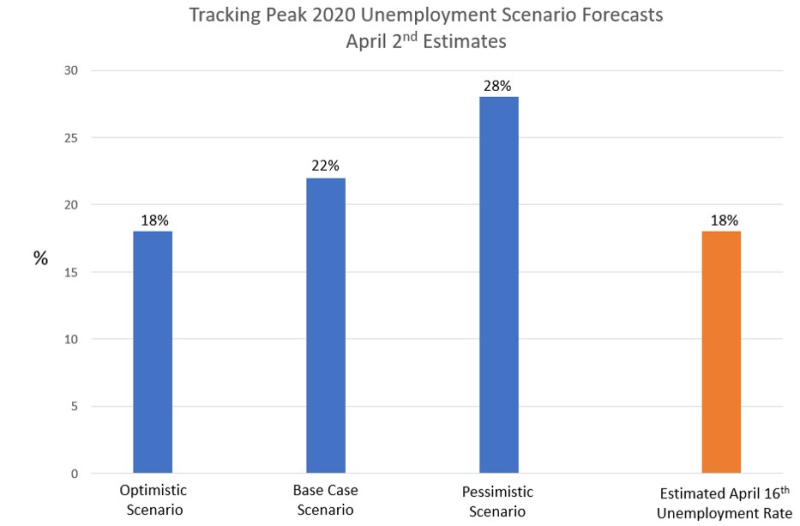 Peak unemployment scenarios
