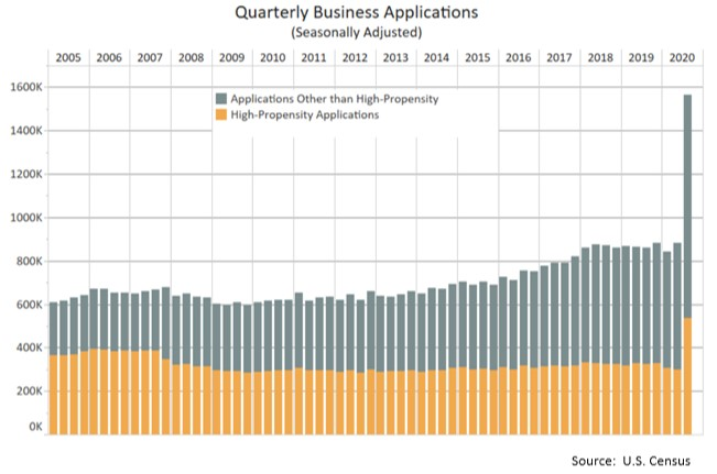 Buisness applications Q3 2020