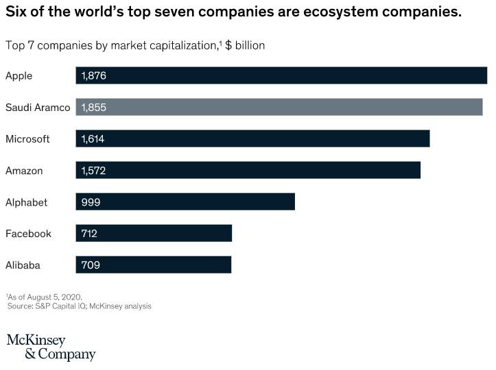 Ecosystems market cap