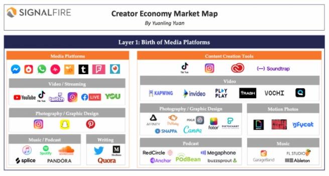 Creator economy platforms