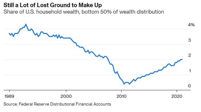 Bloomberg weath 2