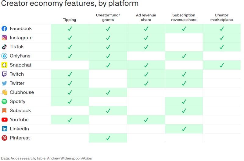 Creator economy platforms axios