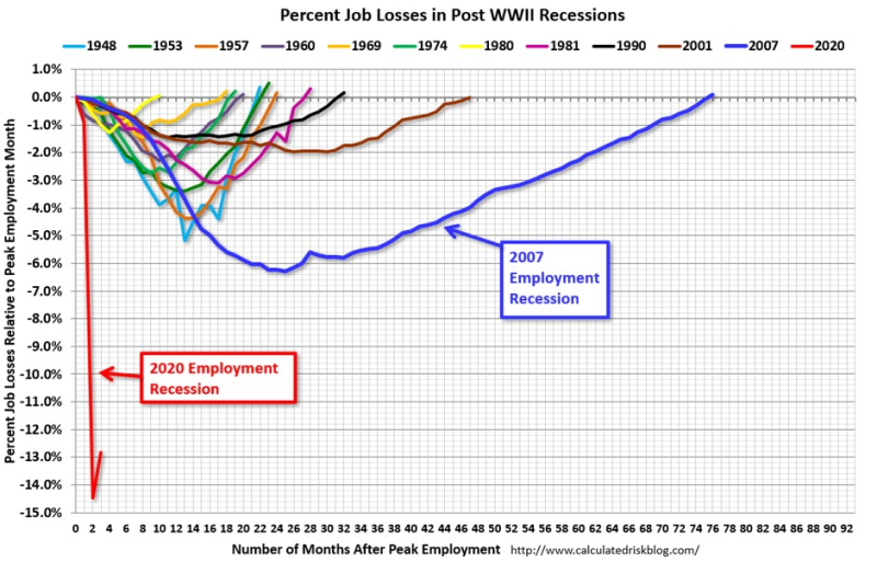 Recession employment losses