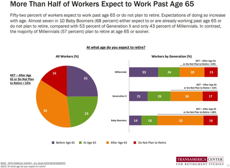 Transamerica retirement age