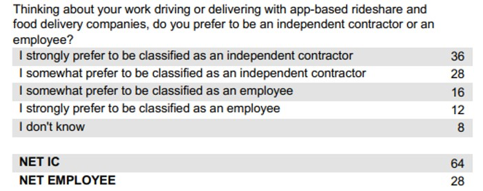 Rideshare driver classification preference