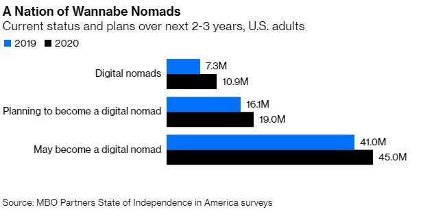 Digital nomad wannabes