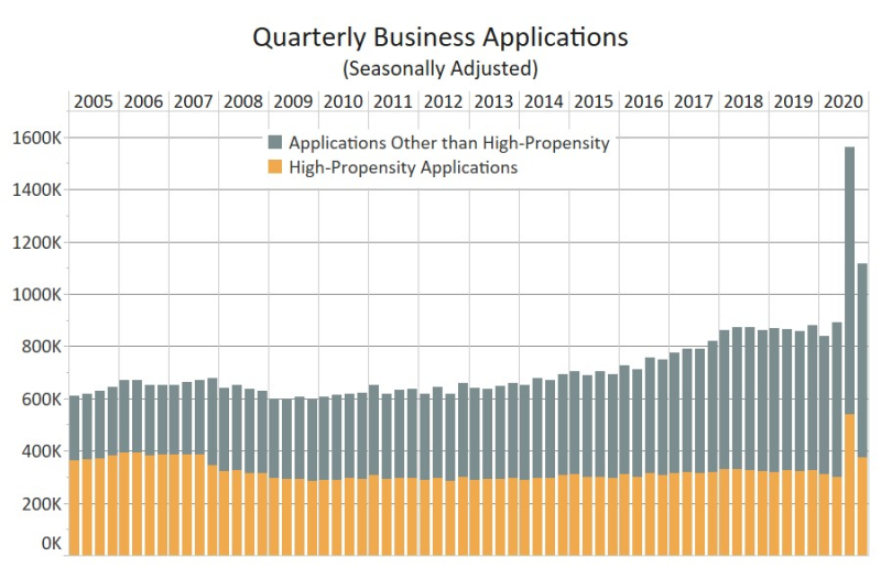 Q4 business formation data