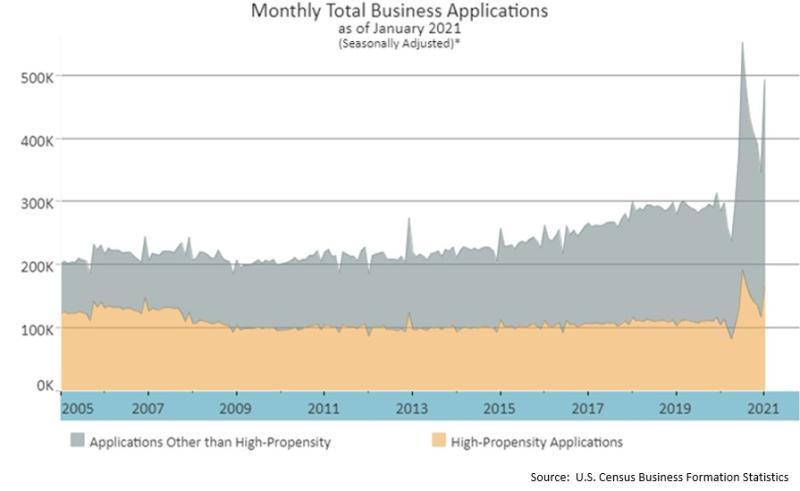 SMB app surge january 2021