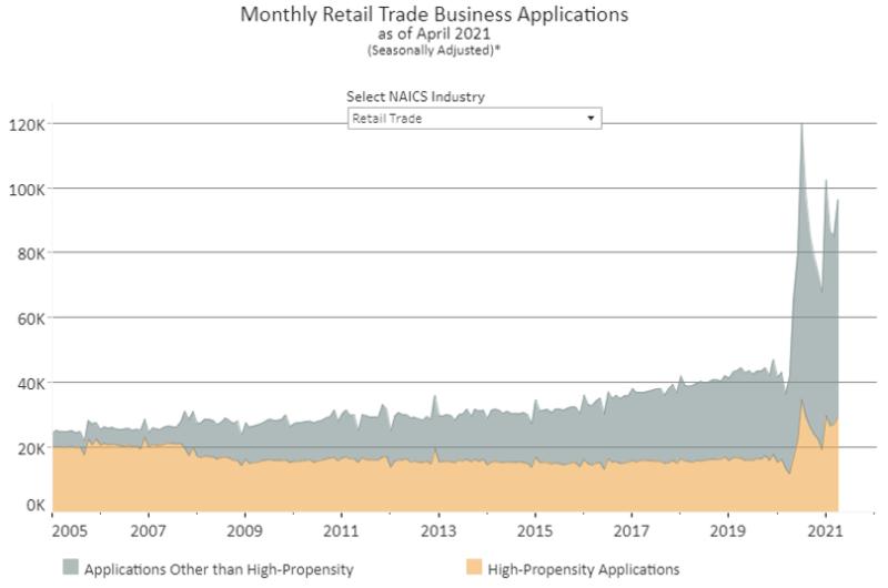 April retail biz applications
