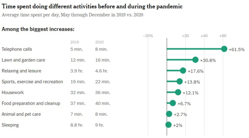 Time use pandemic 1