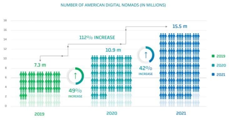 Digital nomads 2021
