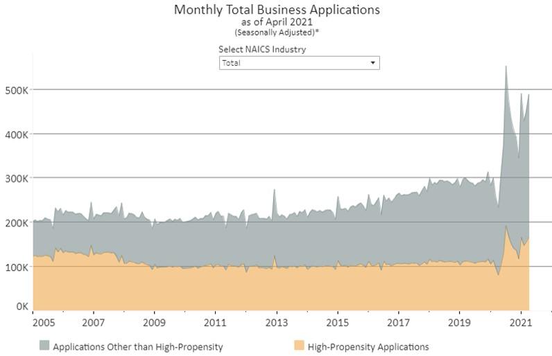 April total biz applications