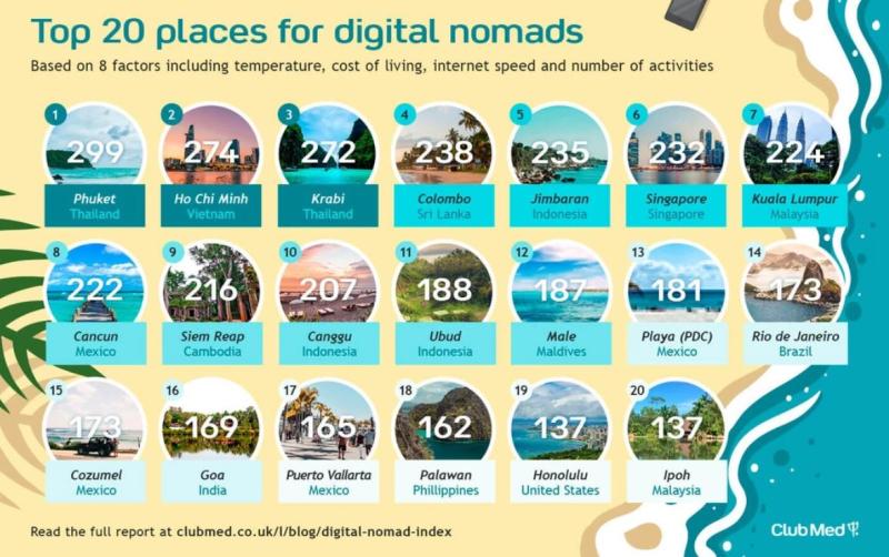 Club Med digital nomads